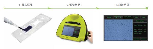 自动细胞计数仪EVE™